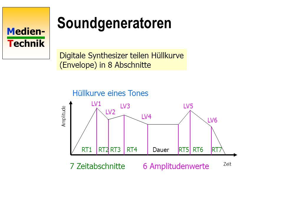 Medien- Technik Soundgeneratoren Digitale Synthesizer teilen Hüllkurve (Envelope) in 8 Abschnitte Hüllkurve eines Tones Zeit Amplitude RT1RT2RT3RT4RT5RT6RT7Dauer LV1 LV2 LV3 LV4 LV5 LV6 7 Zeitabschnitte 6 Amplitudenwerte