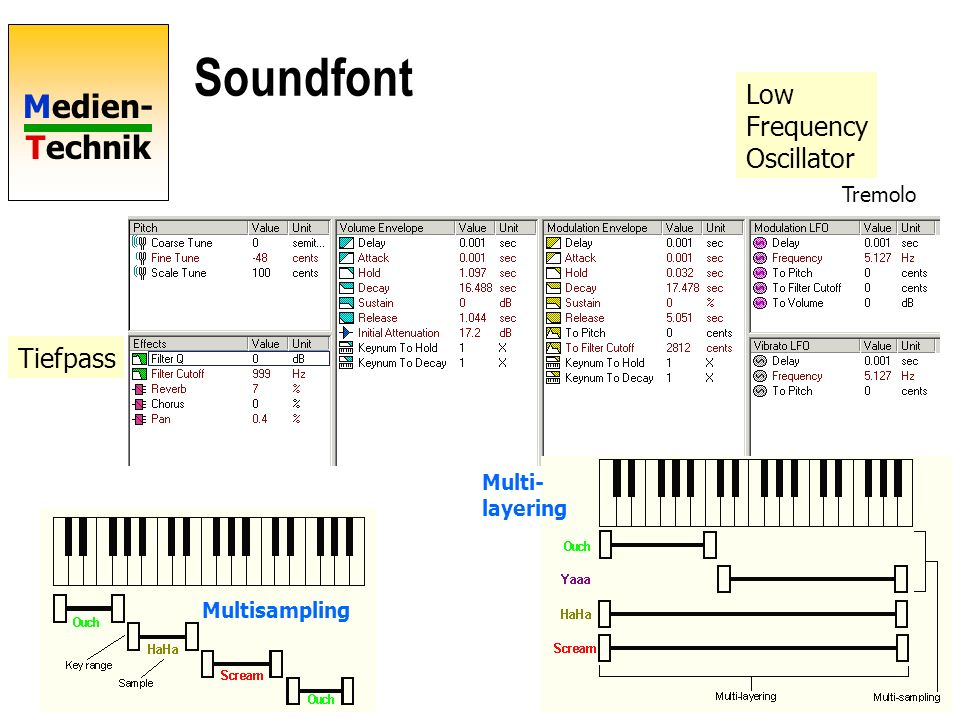 Medien- Technik Wavetables /Soundfonts Grundprinzip: Digitale Samples von Tönen als Grundlage Freeware: Vienna SoundFont Studio 2.3 (www.creaf.com) Lä