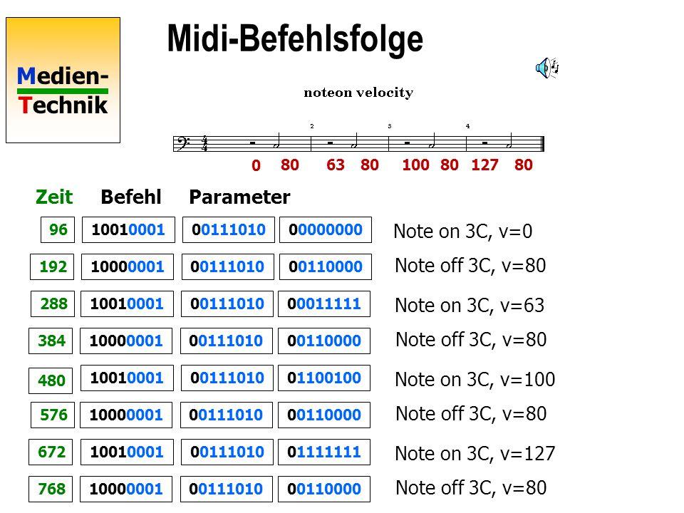 Medien- Technik Midi-Befehlsfolge 0011101000000000 0 806380 100127 10010001 001110100011000010000001 001110100001111110010001 001110100011000010000001 001110100110010010010001 001110100011000010000001 001110100111111110010001 001110100011000010000001 Note on 3C, v=0 Note off 3C, v=80 Note on 3C, v=63 Note off 3C, v=80 Note on 3C, v=100 Note off 3C, v=80 Note on 3C, v=127 Note off 3C, v=80 96 192 288 384 480 576 672 768 ZeitBefehlParameter