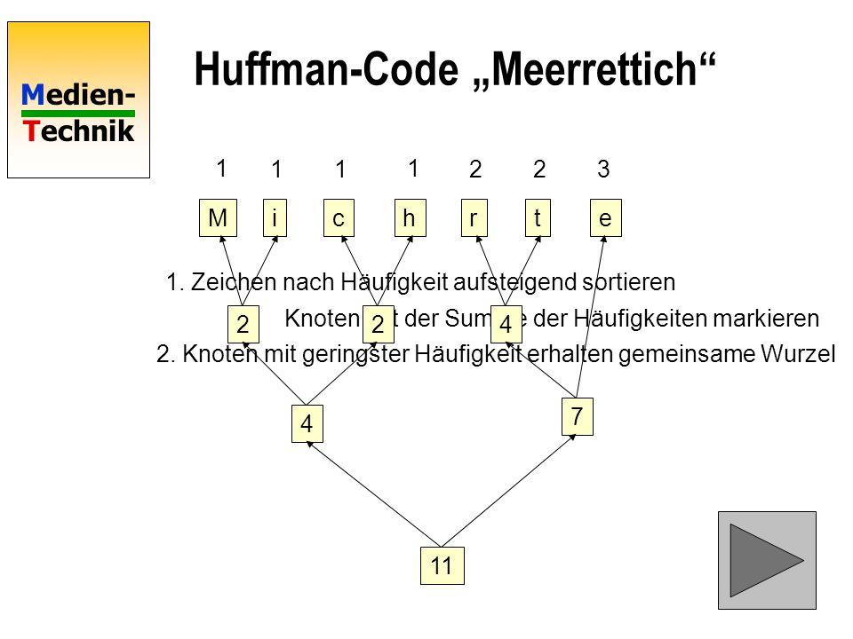 Medien- Technik Huffman-Code Meerrettich Mictrhe 1 11 1 223 1. Zeichen nach Häufigkeit aufsteigend sortieren 2. Knoten mit geringster Häufigkeit erhal