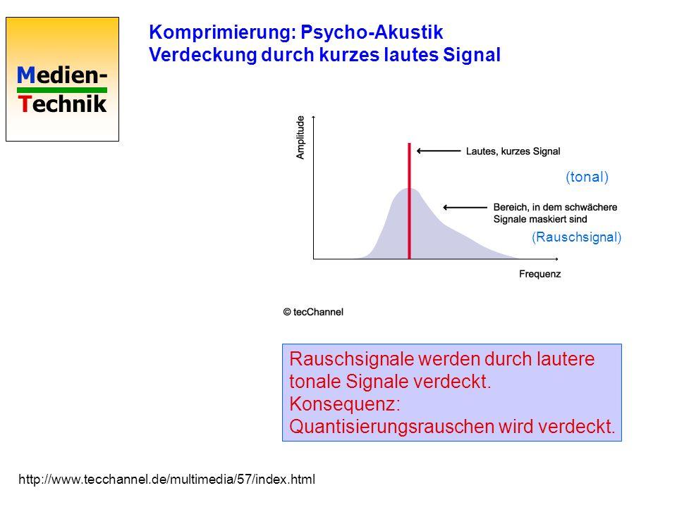 Medien- Technik Komprimierung: Psycho-Akustik Verdeckung durch kurzes lautes Signal http://www.tecchannel.de/multimedia/57/index.html (tonal) (Rauschs