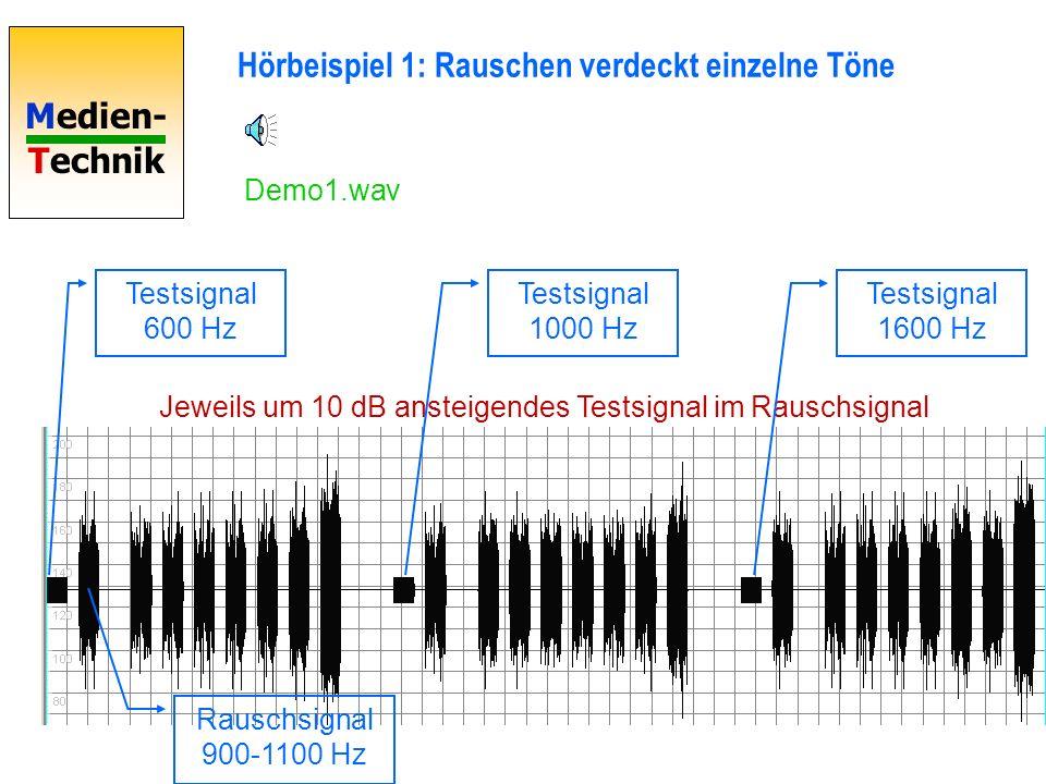 Medien- Technik Jeweils um 10 dB ansteigendes Testsignal im Rauschsignal Hörbeispiel 1: Rauschen verdeckt einzelne Töne Testsignal 600 Hz Rauschsignal