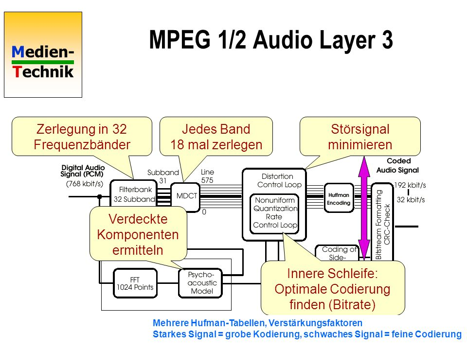 Medien- Technik MPEG 1/2 Audio Layer 3 Zerlegung in 32 Frequenzbänder Jedes Band 18 mal zerlegen Verdeckte Komponenten ermitteln Innere Schleife: Opti