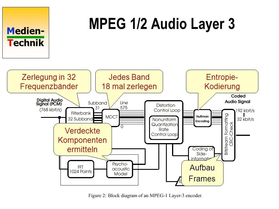 Medien- Technik MPEG 1/2 Audio Layer 3 Zerlegung in 32 Frequenzbänder Jedes Band 18 mal zerlegen Verdeckte Komponenten ermitteln Entropie- Kodierung A