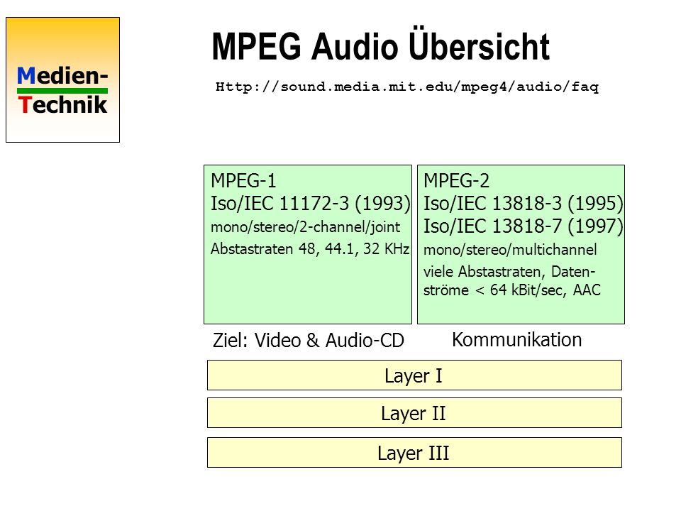 Medien- Technik MPEG Audio Übersicht MPEG-1 Iso/IEC 11172-3 (1993) mono/stereo/2-channel/joint Abstastraten 48, 44.1, 32 KHz MPEG-2 Iso/IEC 13818-3 (1