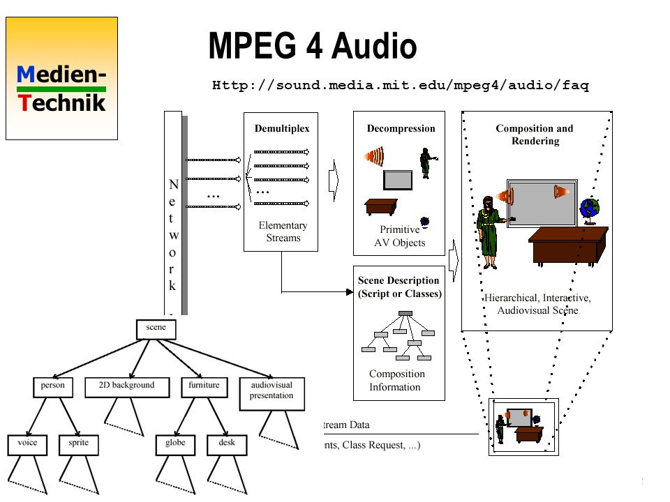 Medien- Technik MPEG 4 Audio MPEG-7 Multimedia Content Description Interface Http://sound.media.mit.edu/mpeg4/audio/faq