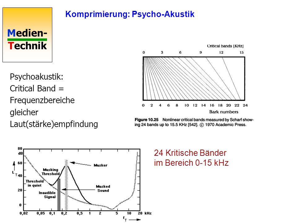 Medien- Technik Komprimierung: Psycho-Akustik Simultane Maskierung Hörbarkeitsschwelle unhörbar Unhörbar bei 1000Hz-Ton mit 100dB http://www.tecchannel.de/multimedia/58/index.html