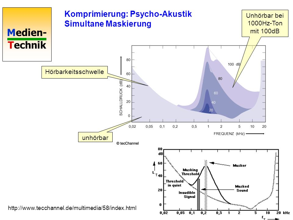 Medien- Technik Komprimierung: Psycho-Akustik Simultane Maskierung Hörbarkeitsschwelle unhörbar Unhörbar bei 1000Hz-Ton mit 100dB http://www.tecchanne