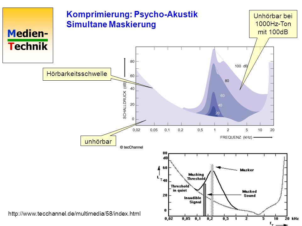 Medien- Technik Komprimierung: Psycho-Akustik Verdeckung durch kurzes lautes Signal http://www.tecchannel.de/multimedia/57/index.html (tonal) (Rauschsignal) Rauschsignale werden durch lautere tonale Signale verdeckt.
