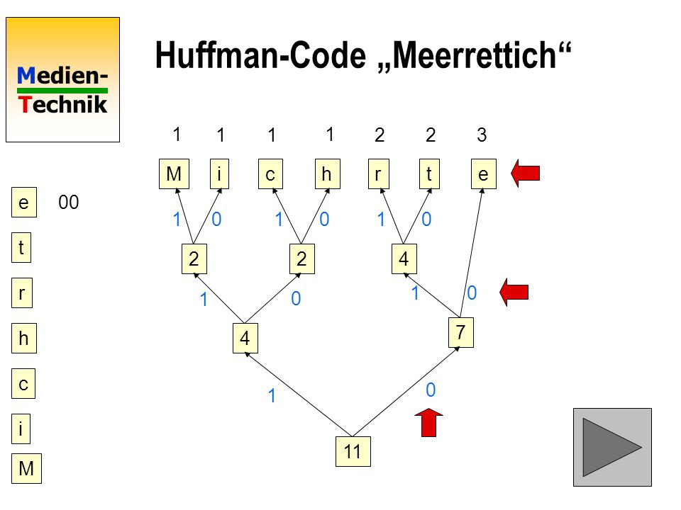 Medien- Technik Huffman-Code Meerrettich Mictrhe 1 11 1 223 22 4 4 7 11 1 0 1 0 10 101010 e 00 t r h c i M