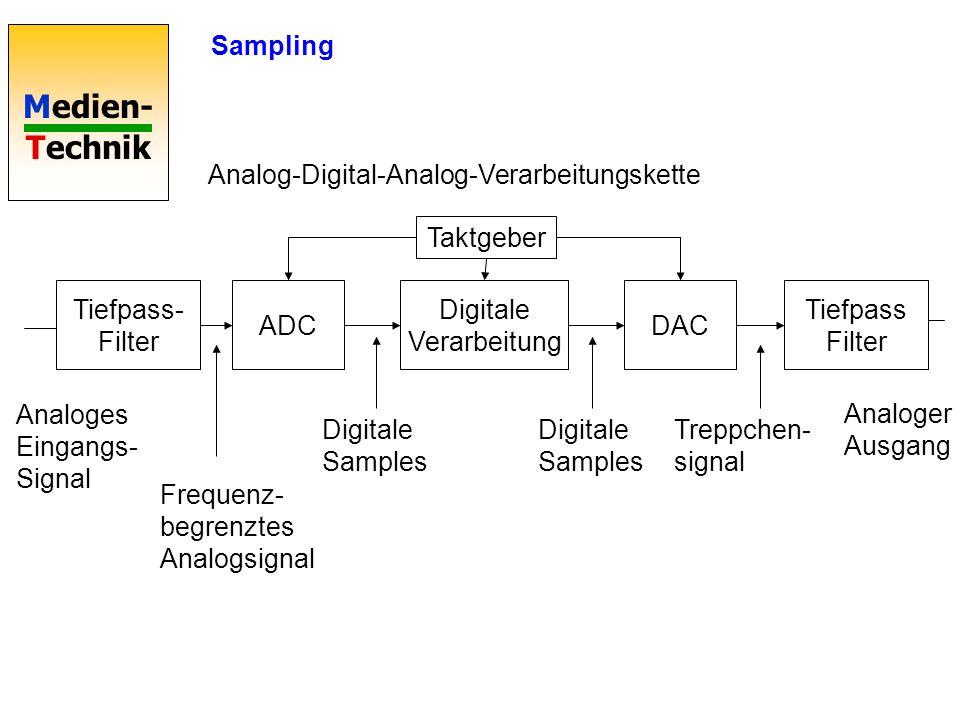 Medien- Technik Tiefpass- Filter ADC Digitale Verarbeitung DAC Tiefpass Filter Analoges Eingangs- Signal Digitale Samples Frequenz- begrenztes Analogs