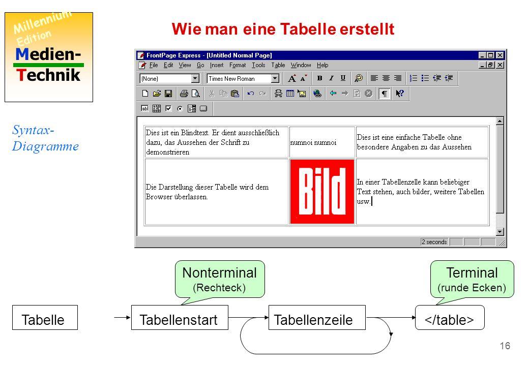 Medien- Technik Millennium Edition 15 Dies ist ein Blindtext. Er dient ausschließlich dazu, das Aussehen der Schrift zu demonstrieren numnoi numnoi Di