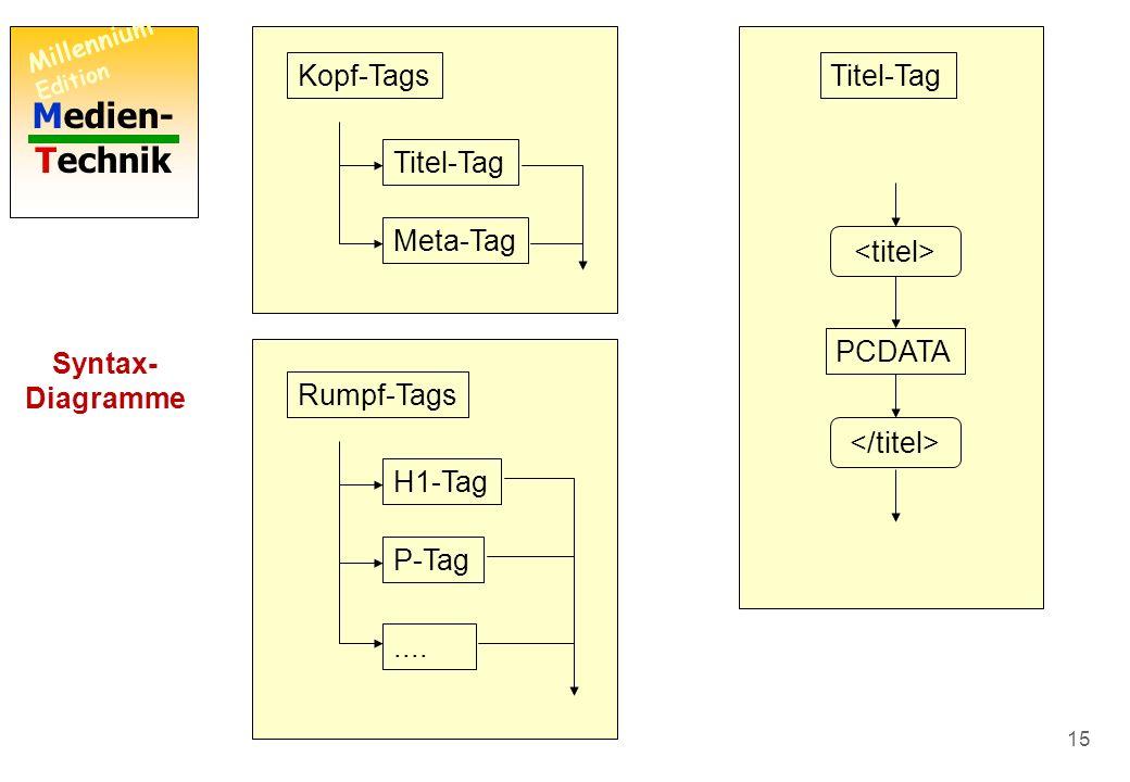 Medien- Technik Millennium Edition 14 HTML-Seite KopfRumpf Kopf Rumpf-Tags Kopf-Tags Rumpf Syntax- Diagramme