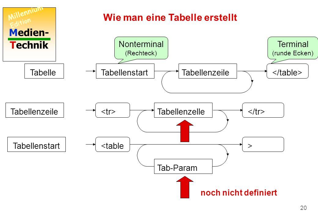 Medien- Technik Millennium Edition 19 Wie man eine Tabelle erstellt TabelleTabellenzeileTabellenstart Nonterminal (Rechteck) Terminal (runde Ecken) Syntax- Diagramme