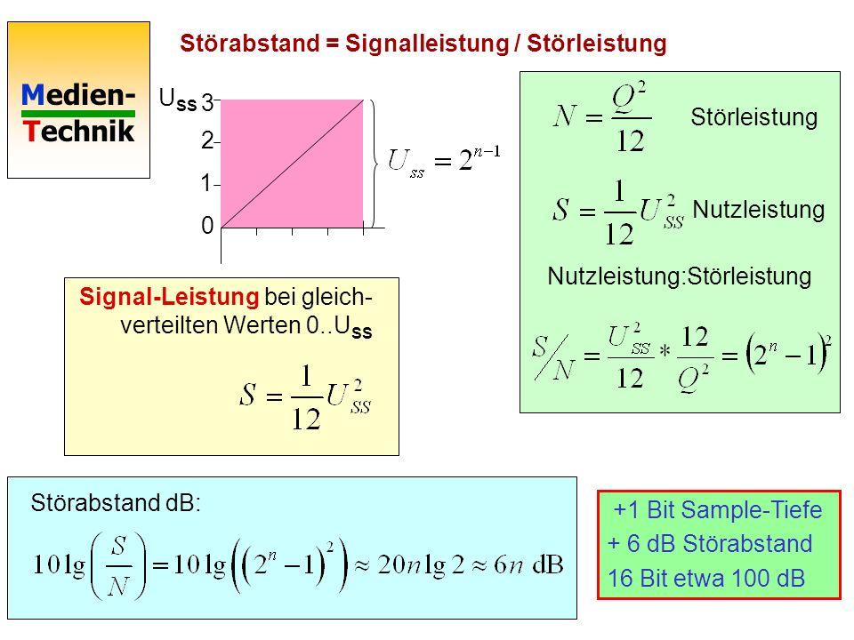 Medien- Technik 0 1 2 3 Quantisierungsfehler gleichverteilt U SS Elektrische Leistung: Aus dem Quantisierungsfehler resultierende Störleistung: Störle