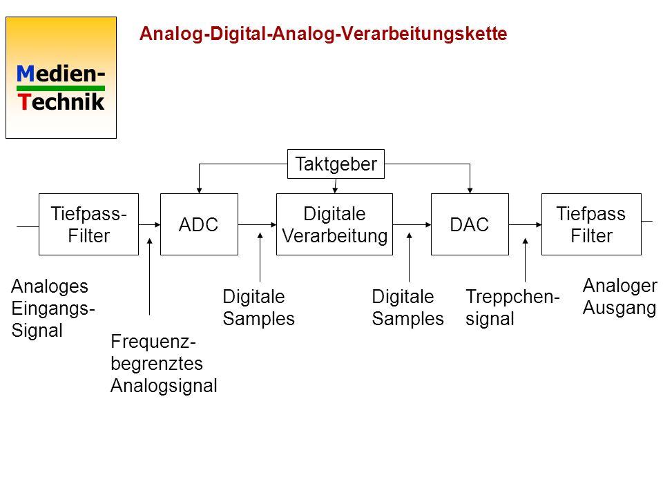Medien- Technik Tiefpass- Filter ADC Digitale Verarbeitung DAC Tiefpass Filter Analoges Eingangs- Signal Digitale Samples Frequenz- begrenztes Analogsignal Digitale Samples Treppchen- signal Analoger Ausgang Taktgeber Analog-Digital-Analog-Verarbeitungskette