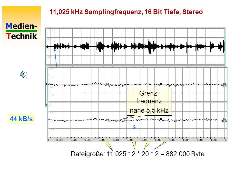 Medien- Technik 11,025 kHz Samplingfrequenz, 16 Bit Tiefe, Stereo Dateigröße: 11.025 * 2 * 20 * 2 = 882.000 Byte 11025 pro s 16 Bit = 2 Byte Dauer 20 s Stereo 2 Kanäle 44 kB/s s Grenz- frequenz nahe 5,5 kHz