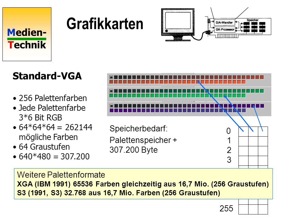 Medien- Technik Grafikkarten Standard-VGA 256 Palettenfarben Jede Palettenfarbe 3*6 Bit RGB 64*64*64 = 262144 mögliche Farben 64 Graustufen 640*480 = 307.200 0 1 2 3 255 Speicherbedarf: Palettenspeicher + 307.200 Byte Weitere Palettenformate XGA (IBM 1991) 65536 Farben gleichzeitig aus 16,7 Mio.