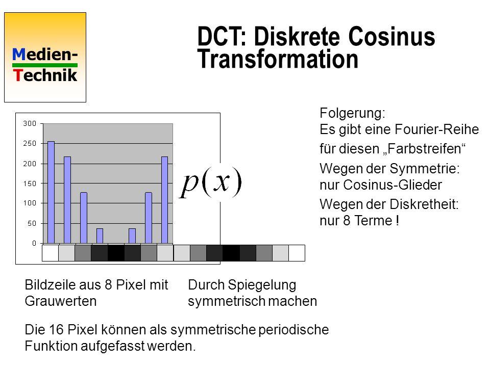 Medien- Technik Bildzeile aus 8 Pixel mit Grauwerten Durch Spiegelung symmetrisch machen Die 16 Pixel können als symmetrische periodische Funktion auf