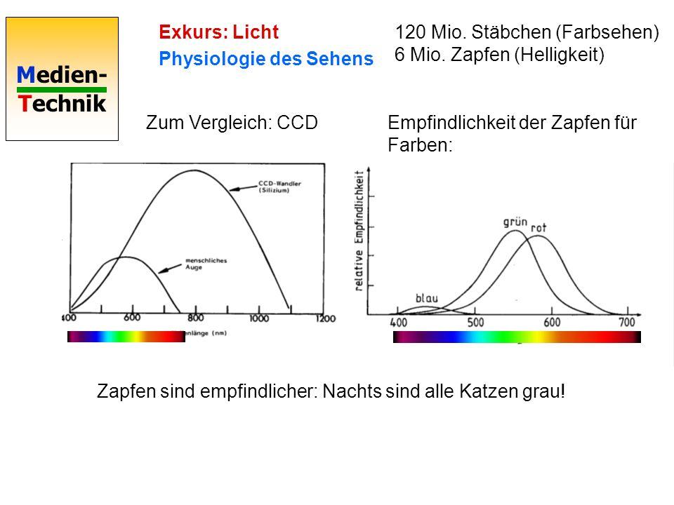 Medien- Technik Exkurs: Licht Physiologie des Sehens 120 Mio. Stäbchen (Farbsehen) 6 Mio. Zapfen (Helligkeit) Empfindlichkeit der Zapfen für Farben: Z