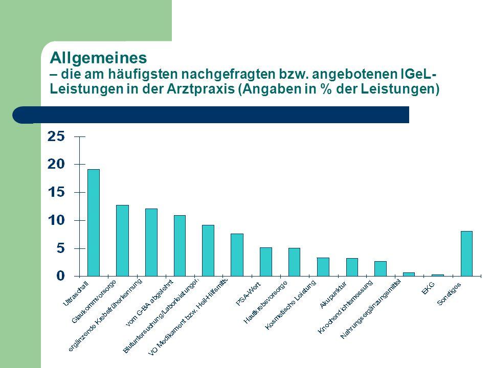 Allgemeines – die am häufigsten nachgefragten bzw. angebotenen IGeL- Leistungen in der Arztpraxis (Angaben in % der Leistungen)