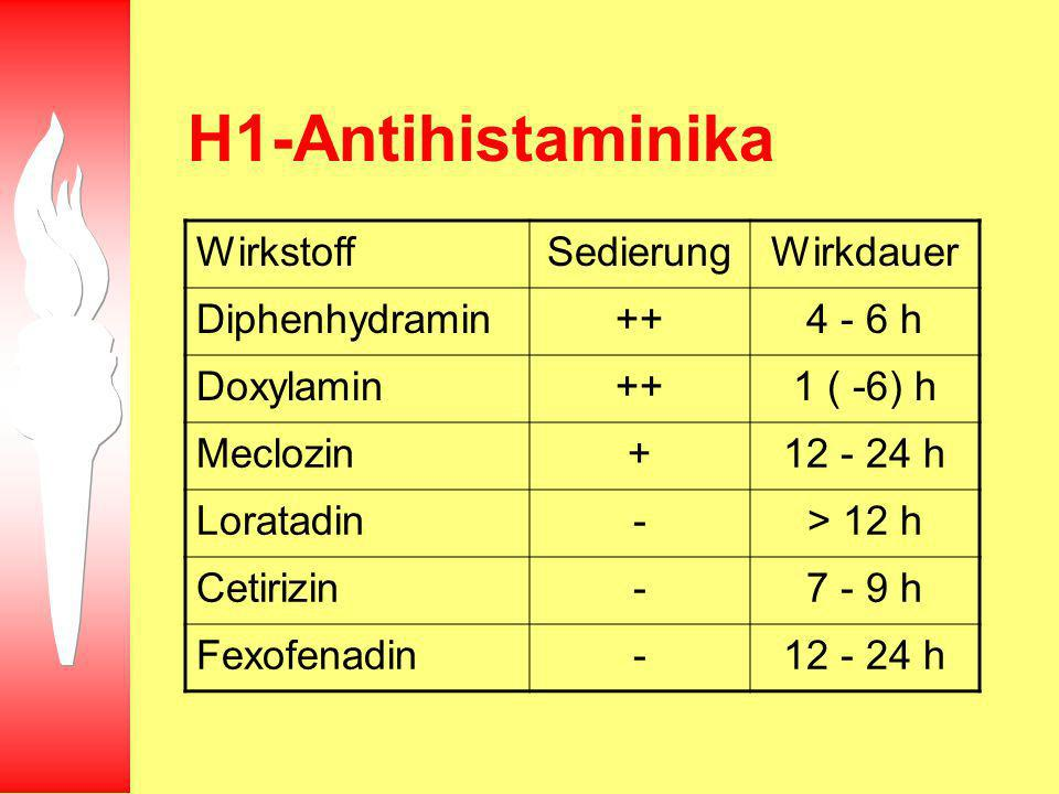 H1-Antihistaminika WirkstoffSedierungWirkdauer Diphenhydramin++4 - 6 h Doxylamin++1 ( -6) h Meclozin+12 - 24 h Loratadin-> 12 h Cetirizin-7 - 9 h Fexofenadin-12 - 24 h