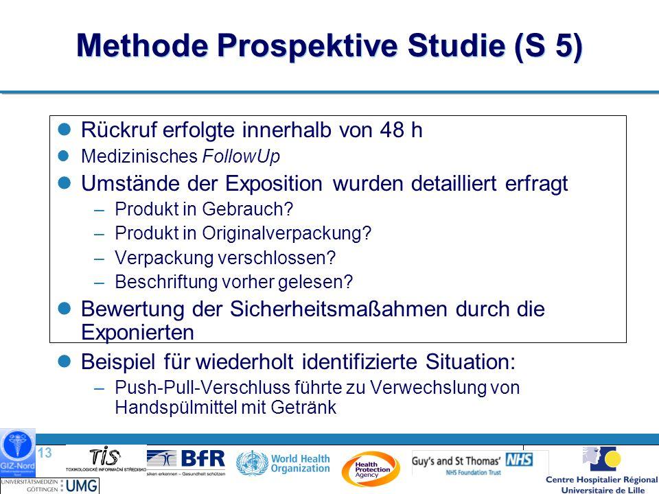 13 | Methode Prospektive Studie (S 5) Rückruf erfolgte innerhalb von 48 h Medizinisches FollowUp Umstände der Exposition wurden detailliert erfragt –Produkt in Gebrauch.