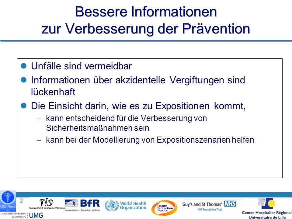 2 |2 | Bessere Informationen zur Verbesserung der Prävention Unfälle sind vermeidbar Informationen über akzidentelle Vergiftungen sind lückenhaft Die Einsicht darin, wie es zu Expositionen kommt, –kann entscheidend für die Verbesserung von Sicherheitsmaßnahmen sein –kann bei der Modellierung von Expositionszenarien helfen