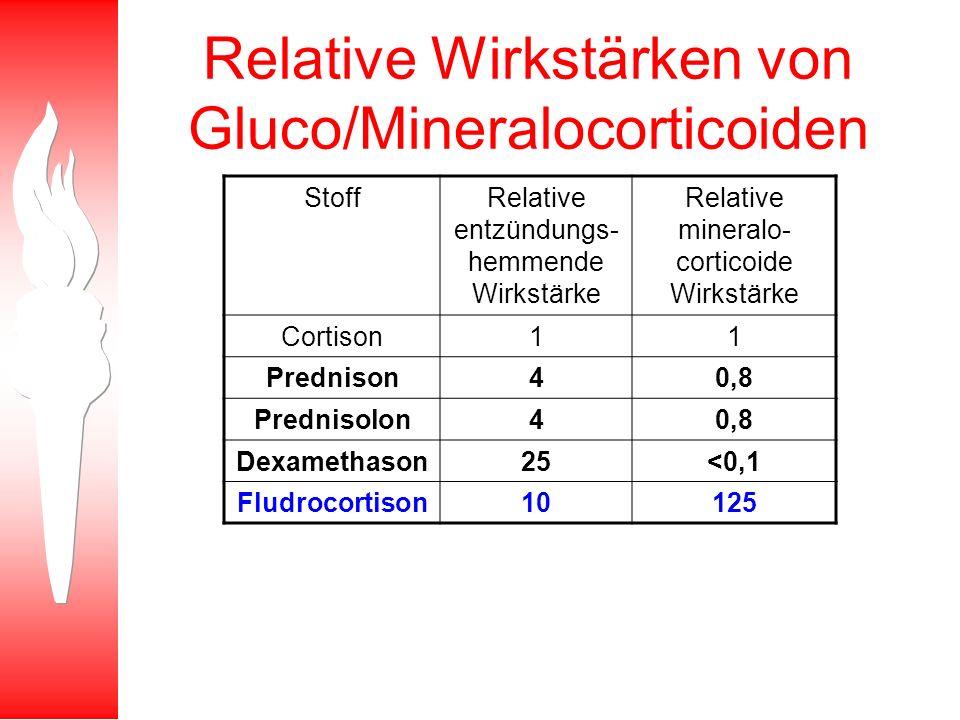 Relative Wirkstärken von Gluco/Mineralocorticoiden StoffRelative entzündungs- hemmende Wirkstärke Relative mineralo- corticoide Wirkstärke Cortison11