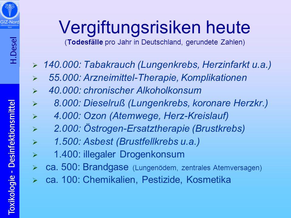 H.Desel Toxikologie - Desinfektionsmittel Vergiftungsrisiken heute (Todesfälle pro Jahr in Deutschland, gerundete Zahlen) 140.000: Tabakrauch (Lungenk