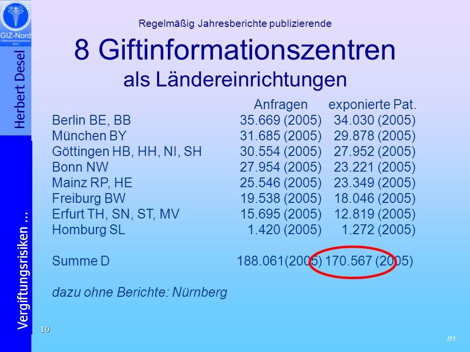 Herbert Desel Vergiftungsrisiken... /31 10 Regelmäßig Jahresberichte publizierende 8 Giftinformationszentren als Ländereinrichtungen Anfragen exponier