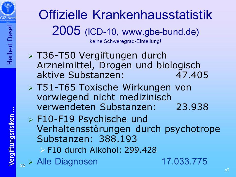 Herbert Desel Vergiftungsrisiken... /31 22 Offizielle Krankenhausstatistik 2005 (ICD-10, www.gbe-bund.de) keine Schweregrad-Einteilung! T36-T50 Vergif
