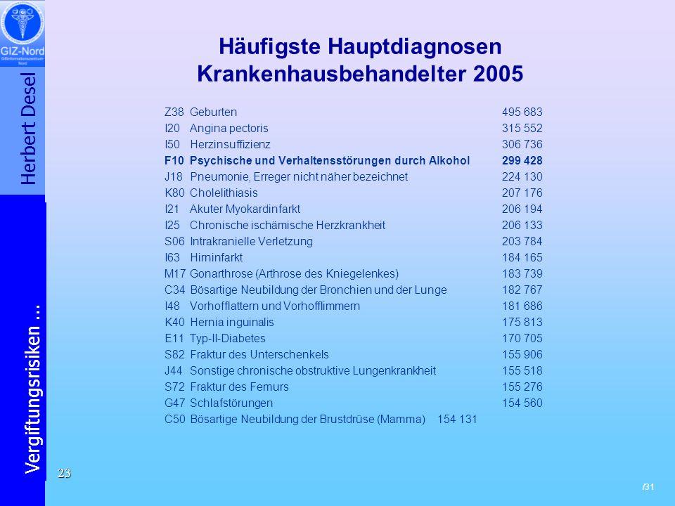 Herbert Desel Vergiftungsrisiken... /31 23 Häufigste Hauptdiagnosen Krankenhausbehandelter 2005 Z38 Geburten495 683 I20 Angina pectoris 315 552 I50 He