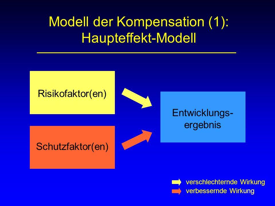 Modell der Kompensation (1): Haupteffekt-Modell Risikofaktor(en) Schutzfaktor(en) Entwicklungs- ergebnis verschlechternde Wirkung verbessernde Wirkung