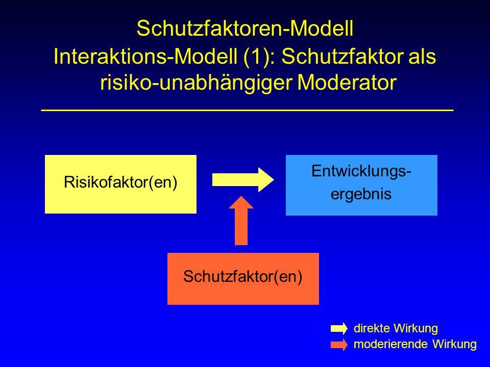 Schutzfaktoren-Modell Interaktions-Modell (1): Schutzfaktor als risiko-unabhängiger Moderator Risikofaktor(en) Entwicklungs- ergebnis Schutzfaktor(en)