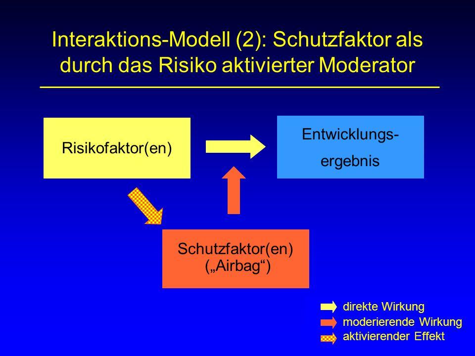 Interaktions-Modell (2): Schutzfaktor als durch das Risiko aktivierter Moderator Risikofaktor(en) Schutzfaktor(en) (Airbag) Entwicklungs- ergebnis dir