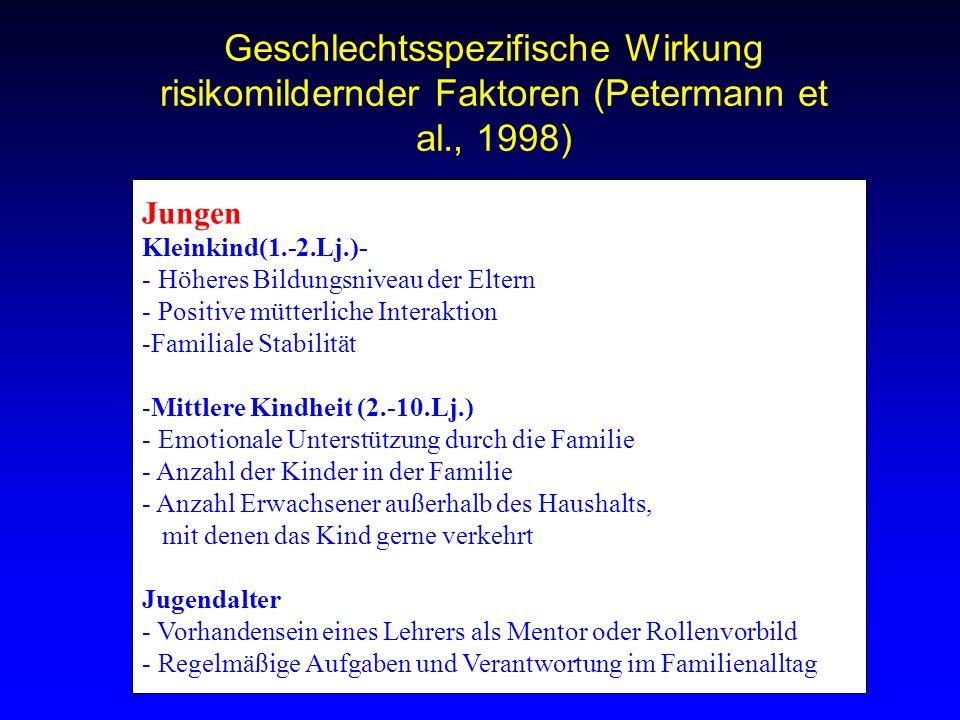 Geschlechtsspezifische Wirkung risikomildernder Faktoren (Petermann et al., 1998) Jungen Kleinkind(1.-2.Lj.)- - Höheres Bildungsniveau der Eltern - Po