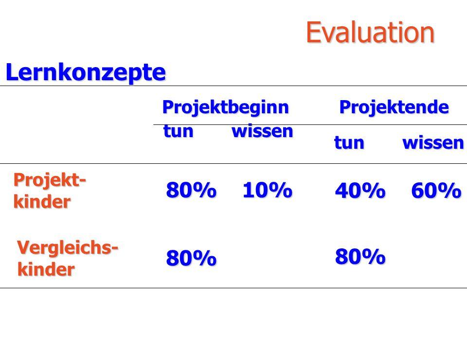 Evaluation Projektende tun wissen 40% 60% Projektbeginn Projekt- kinder Vergleichs- kinder tun wissen tun wissen 80% 10% 80% 80%Lernkonzepte