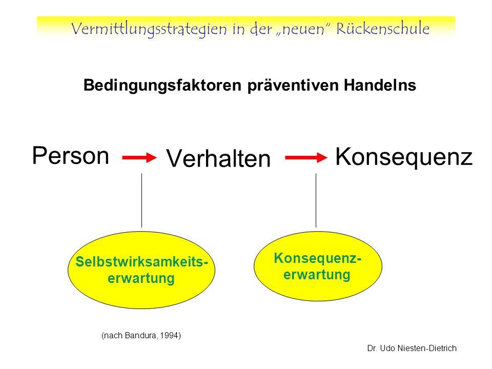 Vermittlungsstrategien in der neuen Rückenschule Dr. Udo Niesten-Dietrich Verhalten Person Konsequenz Selbstwirksamkeits- erwartung Konsequenz- erwart