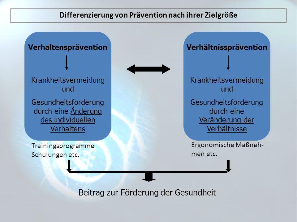 Differenzierung von Prävention nach ihrer Zielgröße Verhaltensprävention Krankheitsvermeidung und Gesundheitsförderung durch eine Änderung des individ
