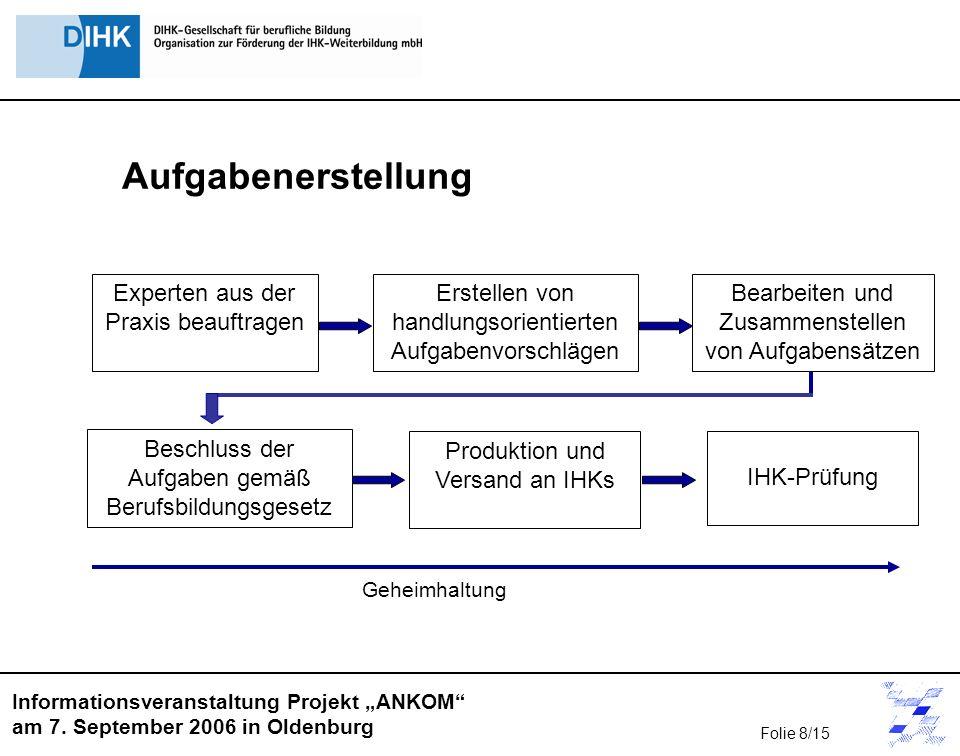 Informationsveranstaltung Projekt ANKOM am 7. September 2006 in Oldenburg Geheimhaltung Beschluss der Aufgaben gemäß Berufsbildungsgesetz Bearbeiten u