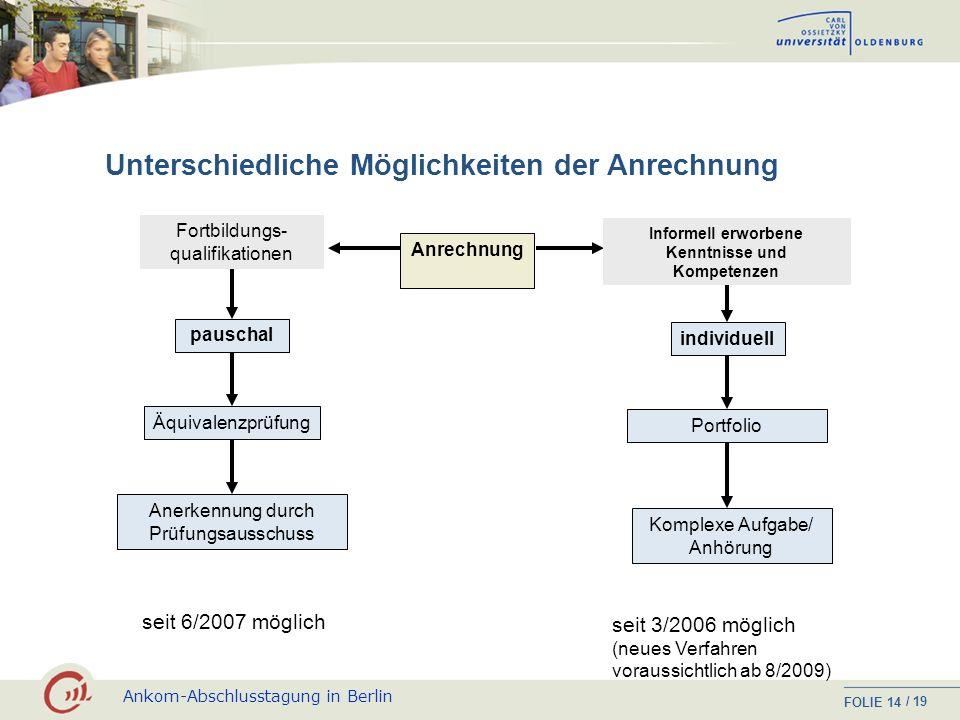 Ankom-Abschlusstagung in Berlin FOLIE / 19 13 Lerndesign: Ablauf eines Studienmoduls Selbstlernphase Einzeln; mentorielle Unterstützung bei Bedarf, On