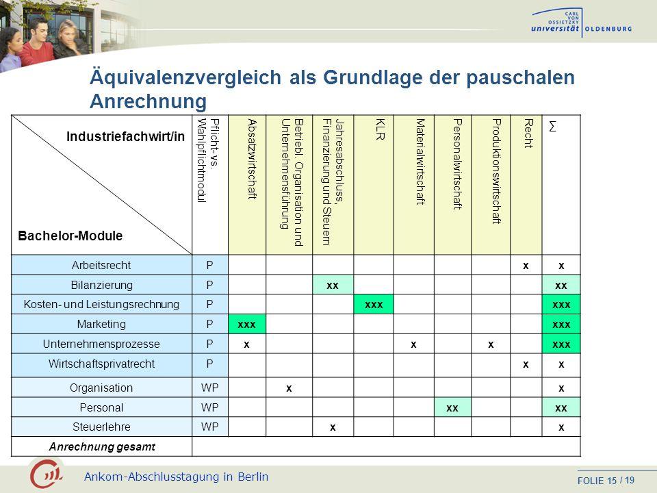 Ankom-Abschlusstagung in Berlin FOLIE / 19 14 individuell Anrechnung pauschal Informell erworbene Kenntnisse und Kompetenzen Fortbildungs- qualifikati