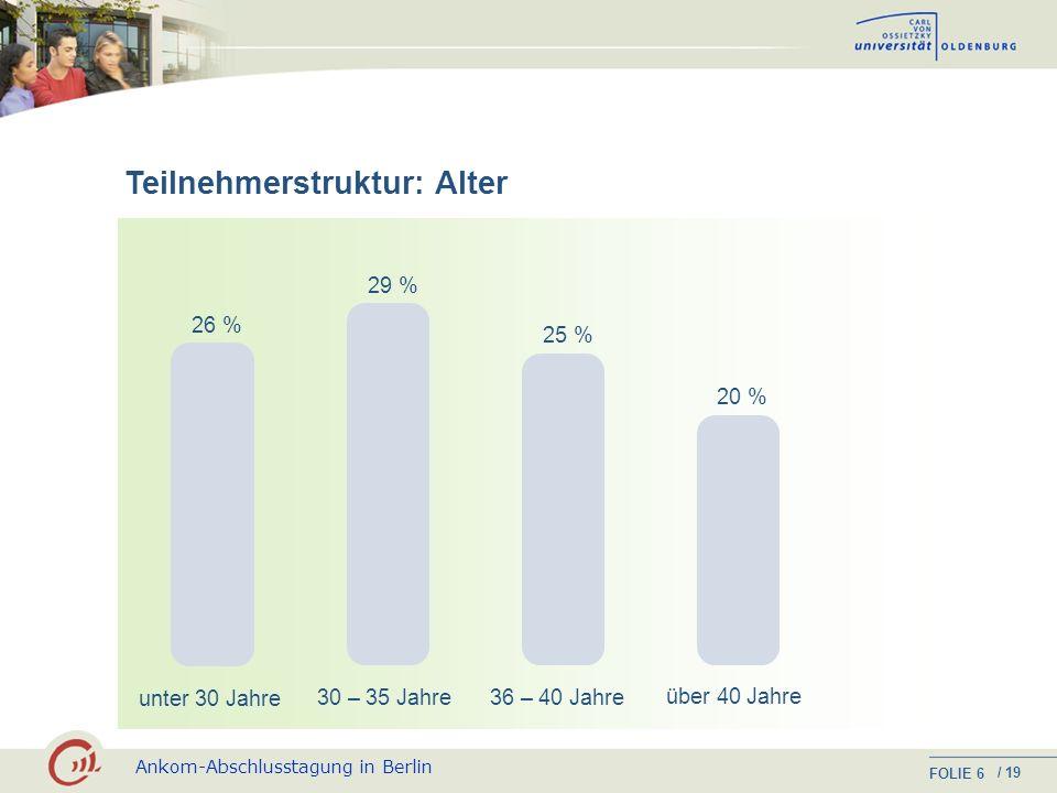 Ankom-Abschlusstagung in Berlin FOLIE / 19 6 Teilnehmerstruktur: Alter unter 30 Jahre 30 – 35 Jahre 36 – 40 Jahre über 40 Jahre 26 % 29 % 25 % 20 %