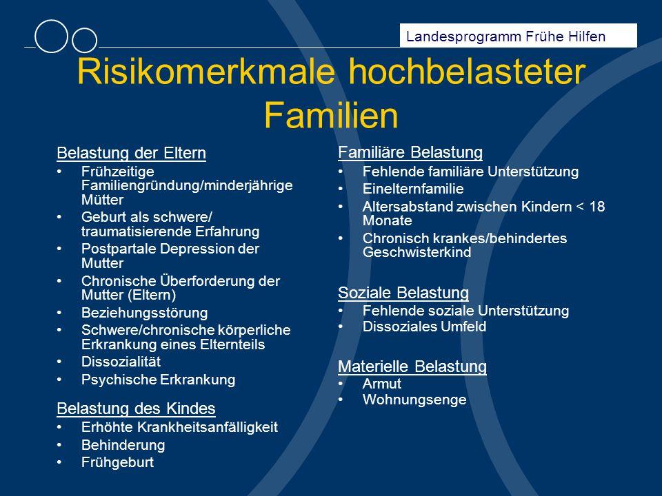 Risikomerkmale hochbelasteter Familien Belastung der Eltern Frühzeitige Familiengründung/minderjährige Mütter Geburt als schwere/ traumatisierende Erf