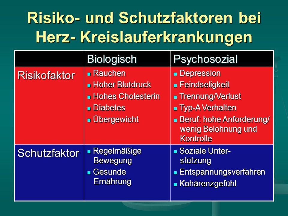 Körperliche Streßreaktion EmotionÄrgerFurcht Depression/ Hilflosigkeit Verhaltens- muster Kampf/An- strengung Flucht/An- strengung Unterordnung Passiv