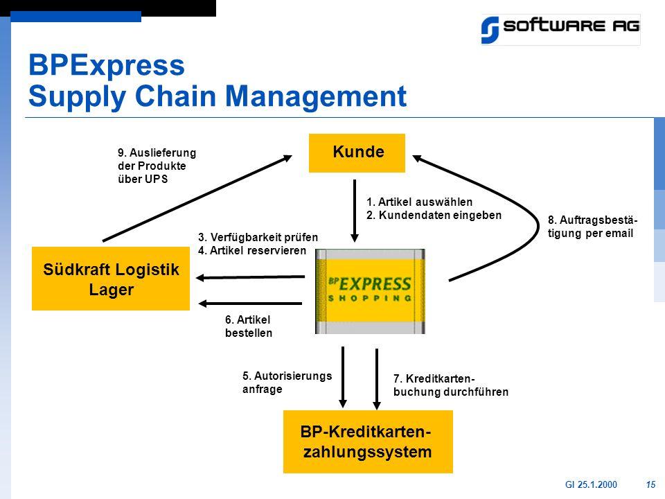 15GI 25.1.2000 BPExpress Supply Chain Management Kunde Südkraft Logistik Lager 1. Artikel auswählen 2. Kundendaten eingeben 3. Verfügbarkeit prüfen 4.
