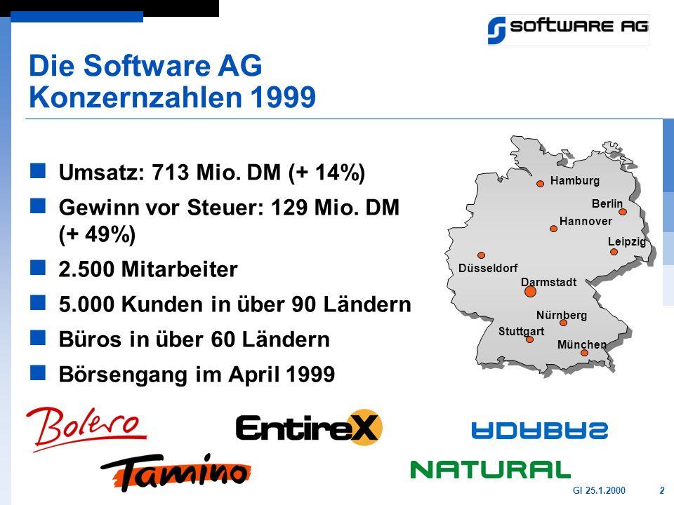 2GI 25.1.2000 Die Software AG Konzernzahlen 1999 Umsatz: 713 Mio. DM (+ 14%) Gewinn vor Steuer: 129 Mio. DM (+ 49%) 2.500 Mitarbeiter 5.000 Kunden in