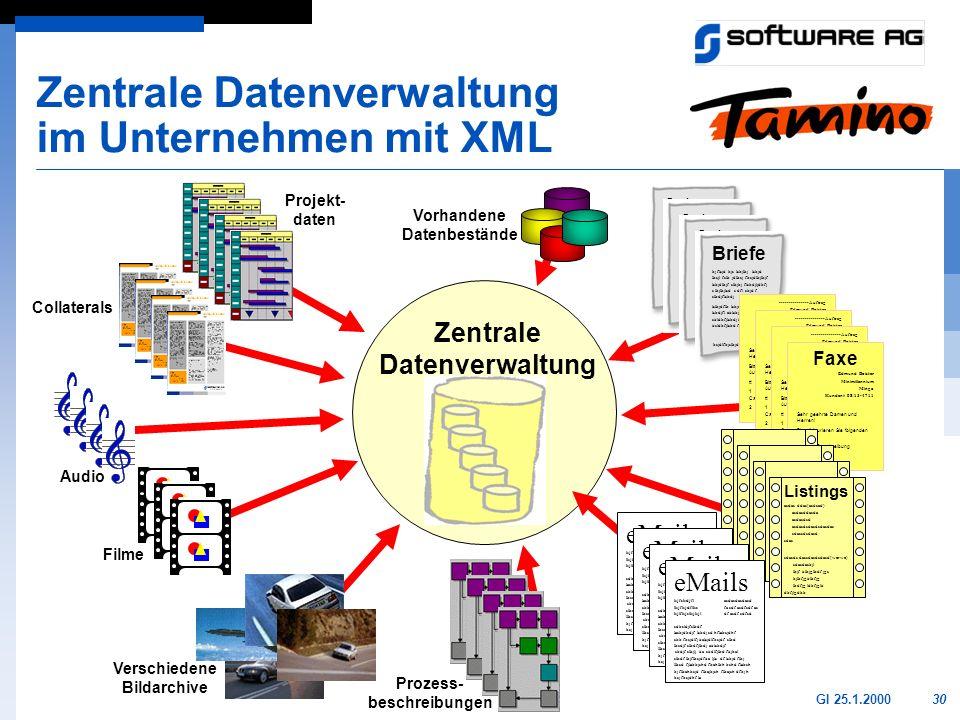 30GI 25.1.2000 Zentrale Datenverwaltung im Unternehmen mit XML Zentrale Datenverwaltung Order kj flsjd kjs lskjlkj lskjd lksjl fslk jdlksj fksjdlkjlkj