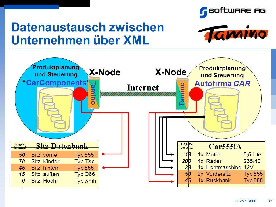31GI 25.1.2000 Datenaustausch zwischen Unternehmen über XML Produktplanung und Steuerung Autofirma CAR Produktplanung und SteuerungCarComponents Car55